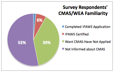 Survey Respondents' CMAS/WEA Familiarity