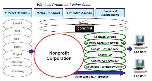 Business Model: Nonprofit Business Models