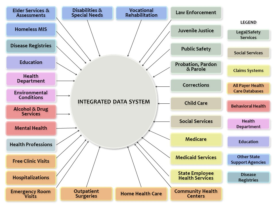 Components of South Carolina's Information Dashboard